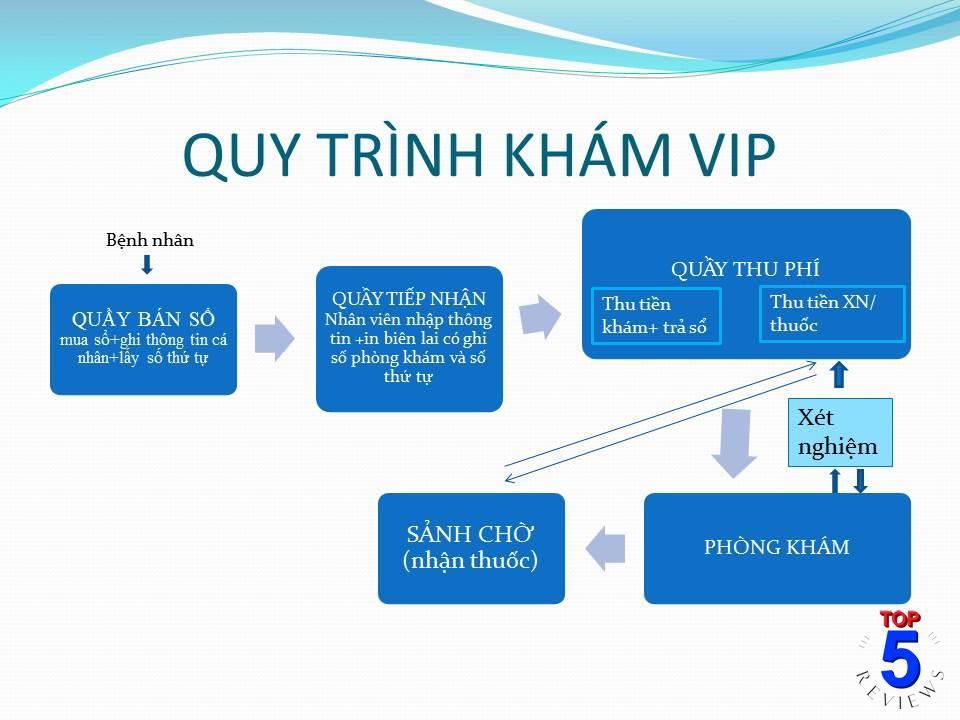 Quy trình khám VIP ở bệnh viện Da Liễu TPHCM