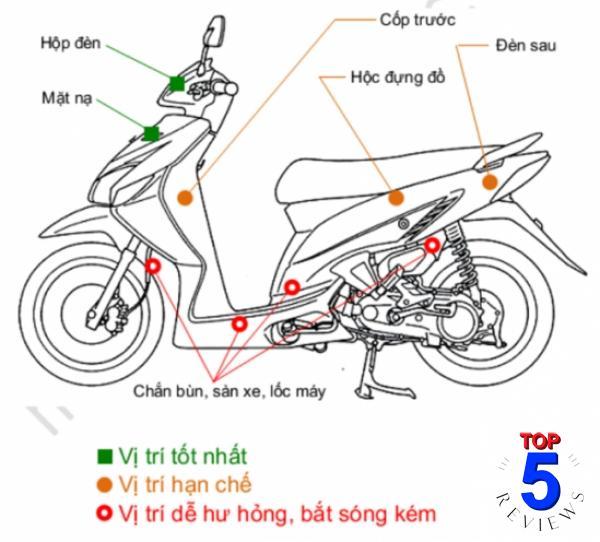 Các vị trí có thể gắn định vị gps trên xe máy